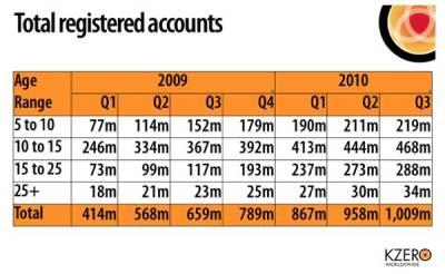 Количество пользователей виртуальных миров превысило 1 миллиард