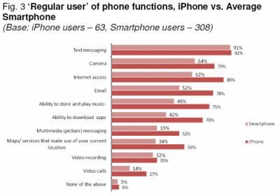 Менее половины владельцев смартфонов не загружают приложения