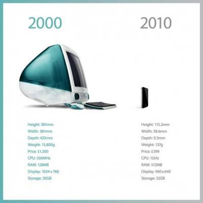 Эволюция продуктов Apple за последние 10 лет