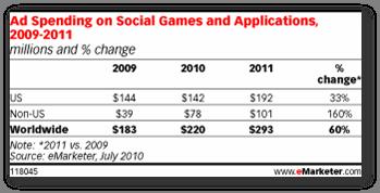 На чём зарабатывают социальные игры?