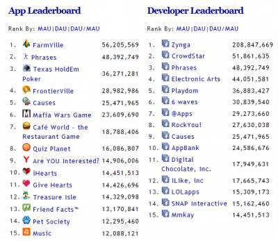ТОП игр и издателей в Facebook:
