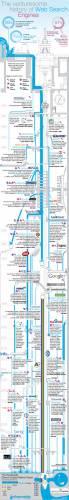 История поисковых сервисов