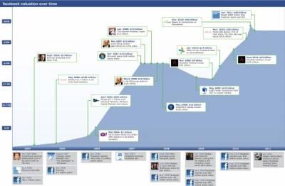 Капитализация Facebook 2004-2011