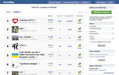 Fine Web запустила рейтинг украинских Facebook-страниц