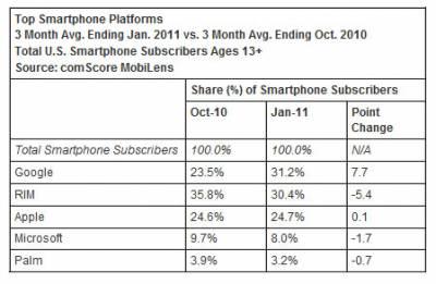 Android обошел BlackBerry по популярности в США