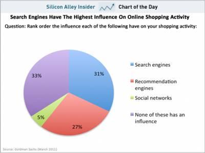 Goldman Sachs утверждает, что социальные медиа почти не влияют на покупки в интернете
