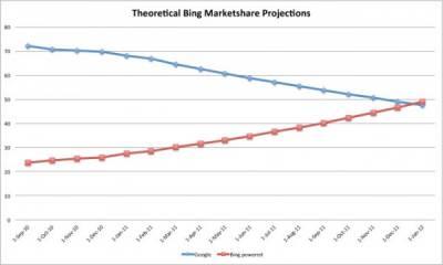 Bing контролирует треть поискового рынка США