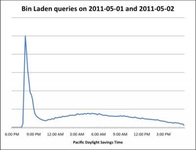 Новость о бен Ладене вызвала рост трафика на Google и Twitter