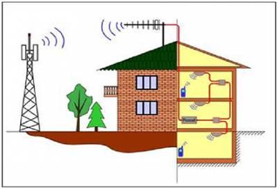 Усиление GSM - сигнала, на базе GSM - ретранслятора (репитера)