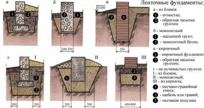Ленточный фундамент с кирпичным цоколем