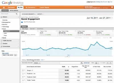 Google Analytics запустил статистику социальных медиа