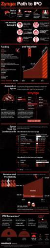 Zynga может привлечь на IPO до $ 1 млрд (инфографика)
