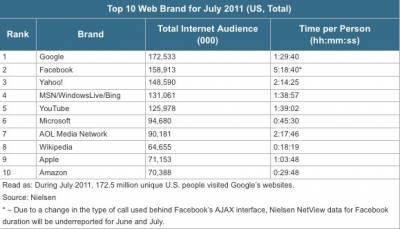 Посетители проводят на Facebook в 4 раза больше времени, чем на Google
