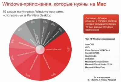 В России Windows-приложения очень популярны на компьютерах от Apple