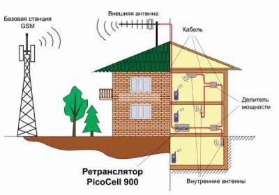 Усиление сигнала сотовой связи в помещениях