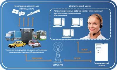 Система слежения за транспортом