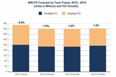 Количественный пик планшетов намечен на 2015 год