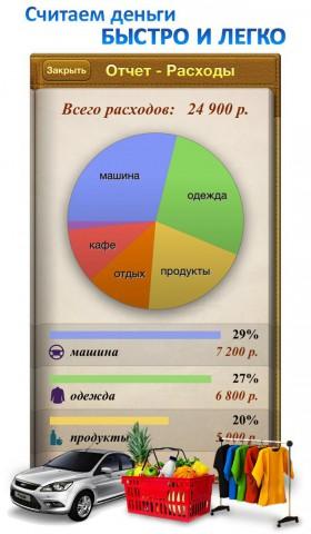 Приложение учет домашних расходов на iPhone