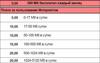 «МТС Планшет Mini» - новый тариф для планшетов