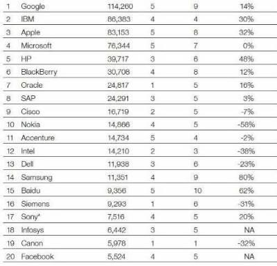 ТОП-20 самых дорогих hi-tech брендов в мире
