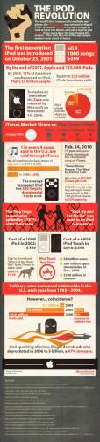 Как iPod завоевал мир