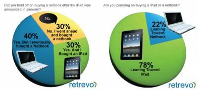iPad уничтожает рынок нетбуков