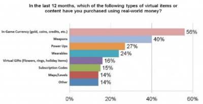 Пользователи социальных сетей тратят $ 50 в год на онлайн-игры