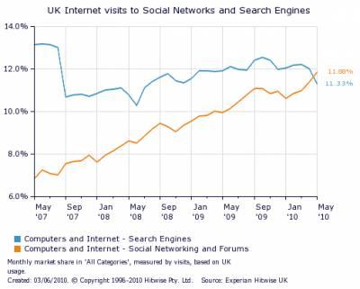 В Британии социальные сети обошли поисковики