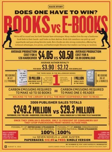 Электронные книги против бумажных