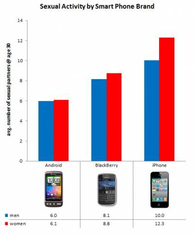 Владельцы iPhone больше занимаются сексом, чем владельцы Android-смартфонов