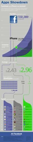 Самые прибыльные приложения Facebook, iPhone и Android