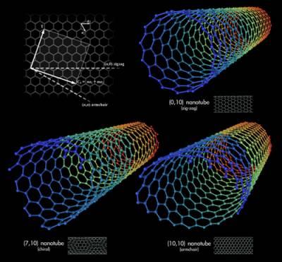 Карбоновые нанотрубки в современных пальчиковых батарейках