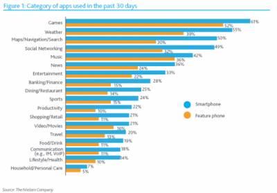 Мобильные приложения пользуются большой популярностью